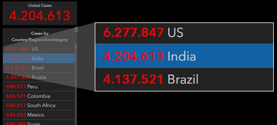 Índia ultrapassa Brasil e se torna 2º país do mundo com mais infectados de Covid-19. Foto: Captura de tela