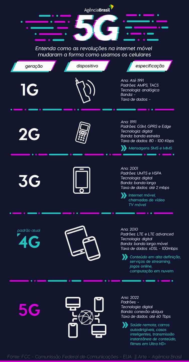 5G - qual a diferença entre as gerações?
